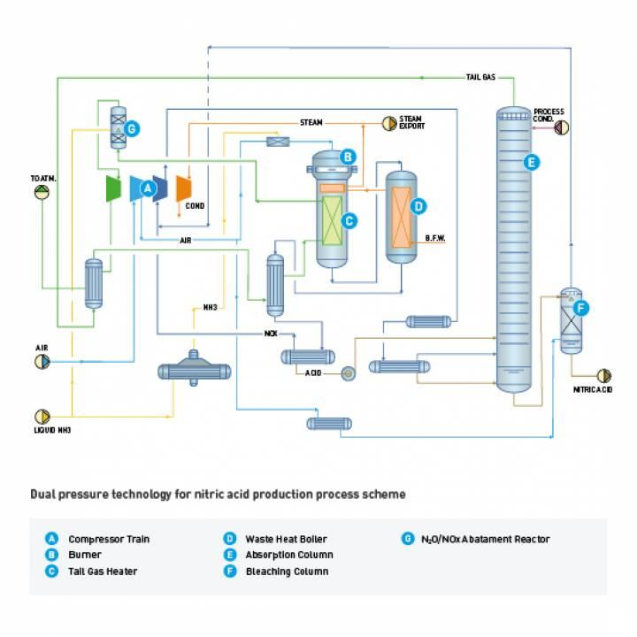 Nitric Acid Flow diagram